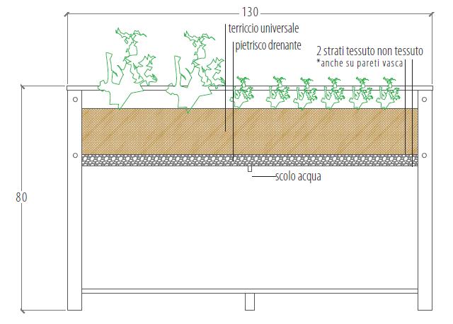 Tecnica di coltivazione orto in tavola